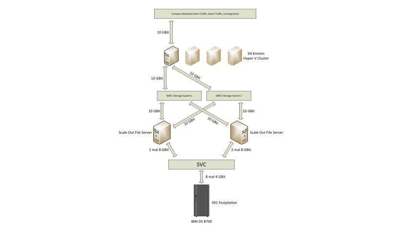 Vernetzt: In seinem Mega-Cluster-Test hat die GAD erstmals den Scale-out-File-Server in die Speicherarchitektur eingebunden und das Übertragungsprotokoll SMB 3.0 genutzt.