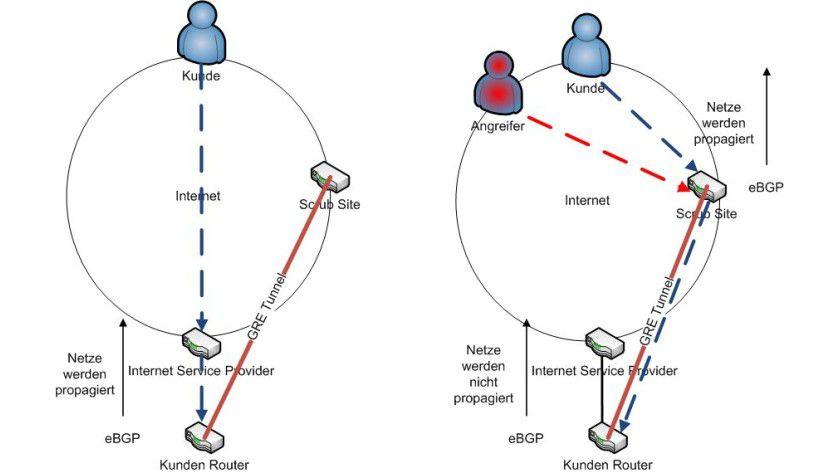 """Schutz vor DDoS-Angriffen """"in the Cloud"""": Das linke Bild zeigt, wie der normale Traffic bei der """"On-Demand""""-Variante eingeht: Es sind zwar Vorbereitungen wie der GRE-Tunnel eingerichtet, aber der gesamte Datenverkehr läuft direkt beim Unternehmen auf. Das rechte Bild zeigt, wie das sogenannte BGP-Routing im Angriffsfall geändert wird: Der Traffic zum Unternehmensnetz wird nicht mehr direkt an das Unternehmen geschickt, sondern zum nächstgelegenen Scrubbing Center geroutet. Sauberer Traffic wird über den GRE-Tunnel vom Scrubbing Center zum Unternehmen geschickt."""