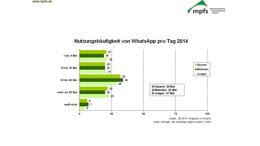 JIM-Studie: Im Durchschnitt schauen Jugendliche 26 Mal am Tag auf WhatsApp.