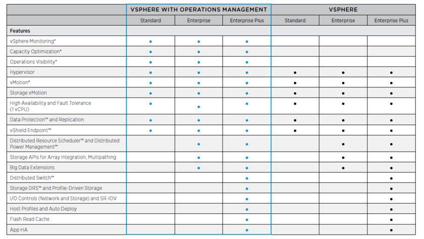 Details: VMware bündelt vSphere auch mit dem Operations Management und dessen Funktionen.