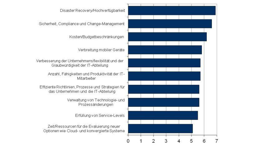 Studie: Die größten Herausforderungen der Unternehmens-IT bezüglich Betrieb und Architektur von Rechenzentren (1 = nicht relevant, 10 = größte Herausforderung).