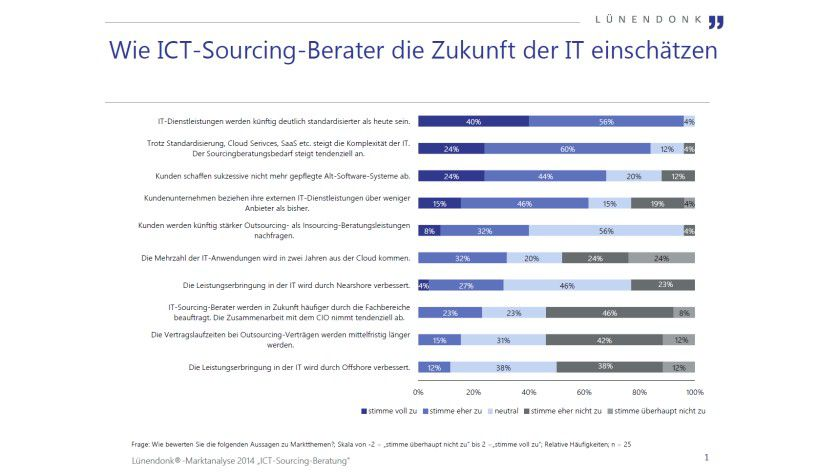Studienergebnisse: IT-Sourcing-Berater erwarten eine zunehmende Standardisierung von IT-Services.