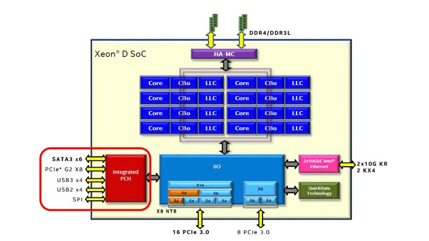 Intel Xeon D: Die SoC-Architektur im Detail.