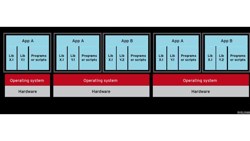 Container bieten eine konsistente Umgebung für Anwendungen, da sie diese mit allen Komponenten kapseln, die sie benötigen – das vermeidet komplizierte Konflikte mit anderen Anwendungen. Zudem lassen sich die Applikationen einfacher portieren.