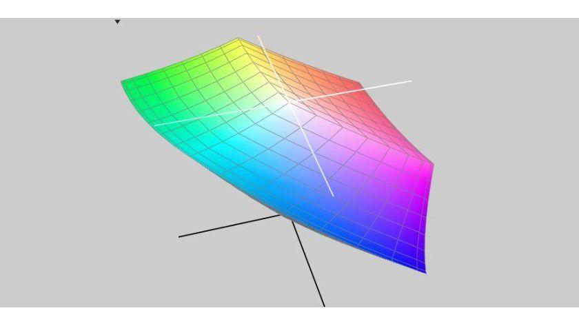 Dank des IGZO-Panels kommt etwa der Dell Ultrasharp UP3214Q auf einen großen Farbraum.