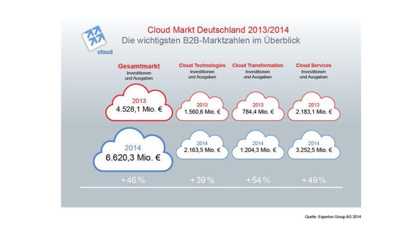 Die Marktforschungsgesellschaft Experton Group taxiert den Markt für Cloud-Computing-Produkte in Deutschland auf 6,6 Milliarden Euro. Etwa die Hälfte davon entfällt auf Cloud-Services.
