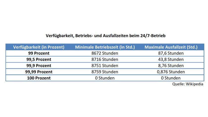 Welche Zeit ist ein System verfügbar? Diese Übersicht zeigt, welche Ausfallszeiten bei einem 24/7-Betrieb zu verzeichnen sind (mit Werten von Wikipedia).