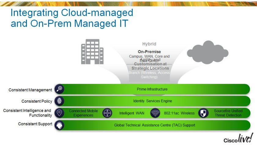 Auch Hybridlösungen mit Cloud- und On-Premise-Verwaltung sind denkbar.