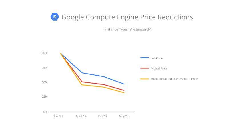 Google senkt die Preise für seine Cloud-Plattform seit Jahren kontinuierlich.