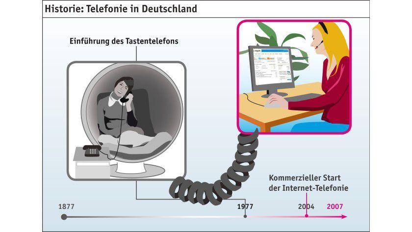 Bild 1 Die Telefonie in Deutschland: Von der Vermittlung übers Tastentelefon zur IP -und schließlich auch Cloud-Telefonie (Quelle: sipgate GmbH).