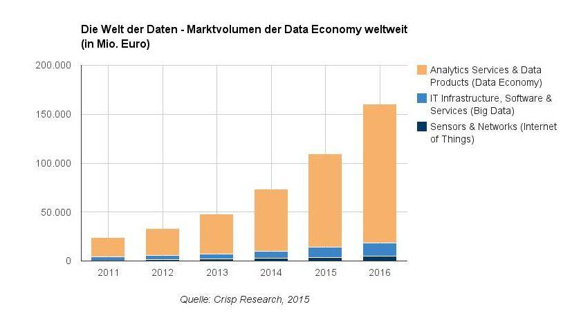 Nach Einschätzung von Crisp Research werden im Jahr 2015 weltweit schon rund 95 Milliarden Euro für Analytics- und Daten-basierte Services ausgegeben.