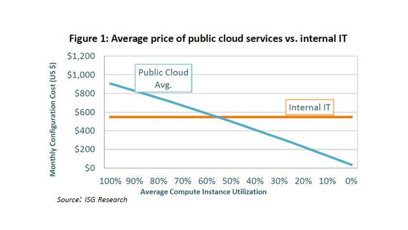 Die zentrale ISG-Aussage in der Übersicht: Im Fallbeispiel liegt die IaaS-Nutzung bei 55 Prozent unterhalb der Kosten für die eigene IT.