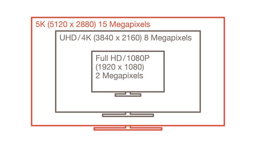 Der Anschluss begrenzt die Auflösung: Dank des Standards DisplayPort 1.3 sind nun 5120 x 2280 Pixel möglich. Das entspricht 5K.