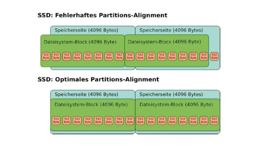 Partitions-Alignment: Orientiert sich eine Partition nicht an den Grenzen der Speicherseiten einer SSD, dann passen die Dateisystemblöcke nicht in die Seiten, und die SSD hat unnötig viel zu tun.
