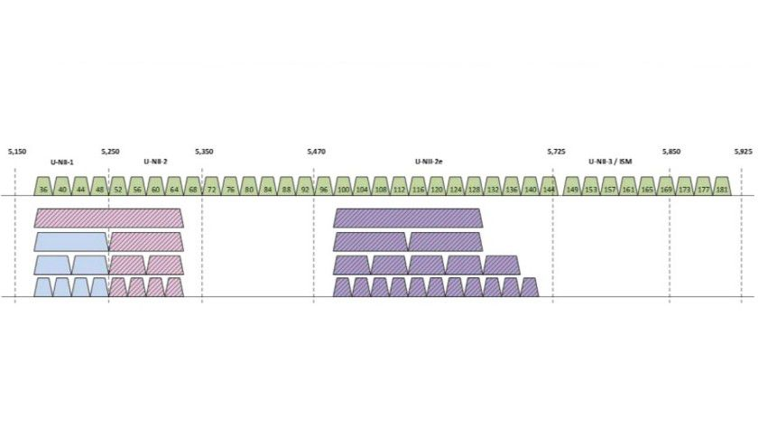 Je breiter die Funkkanäle, desto schneller läuft die WLAN-Übertragung. Aber umso weniger WLANs können störungsfrei nebeneinander funken. Ein Router ohne DFS darf die Kanäle 100 bis 140 nicht nutzen