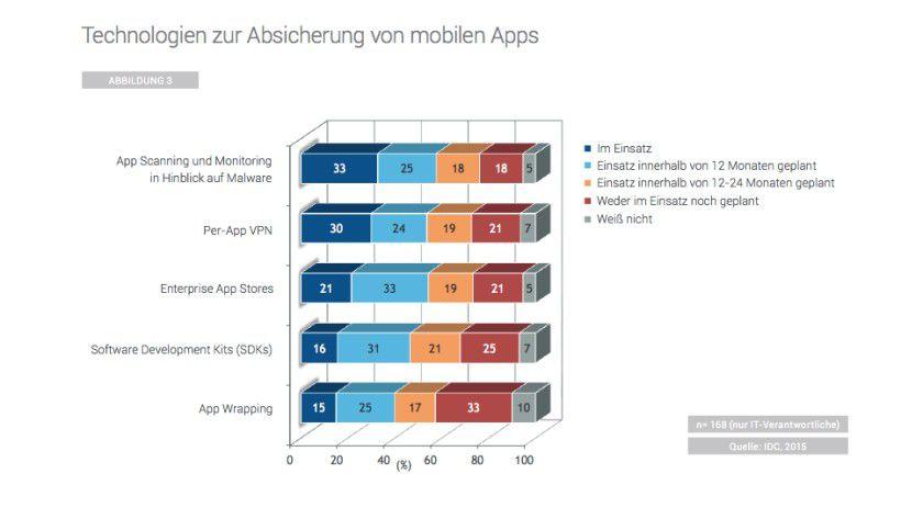Unternehmen nutzen verschiedene Strategien. um mobile Apps abzusichern.
