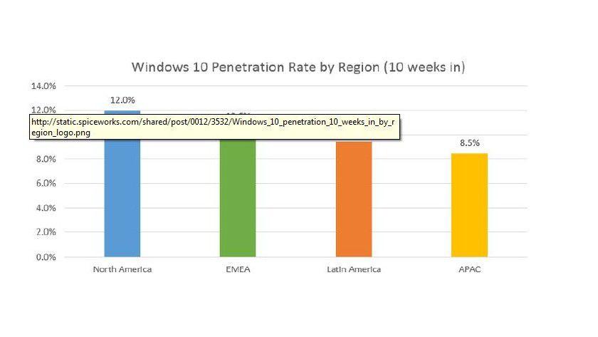 Windows 10 - Einsatz nach Regionen