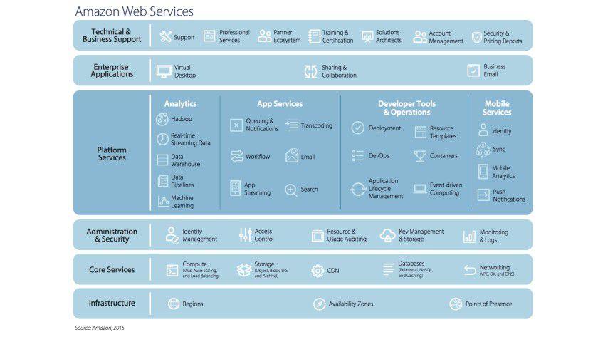Übersicht über die Services von AWS: Ausgehend von Kernservices wie Rechenleistung und Speicherressourcen aus der Cloud hat das Unternehmen seit 2007 seine Produktpalette sukzessive erweitert, im Jahr 2015 beispielsweise um Workspaces und Analytics-Applikationen.