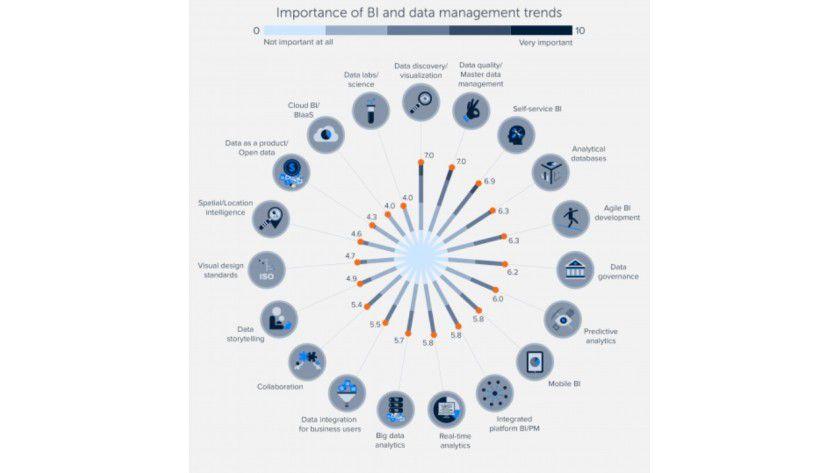 Auf einer Skala von 0 (überhaupt nicht wichtig) bis 10 (sehr wichtig) zeigt der BI Trend Monitor 2016 von BARC, welche Themen die knapp 2800 befragten Anwender, Anbieter und Berater in Sachen Business Intelligence derzeit für wichtig erachten.