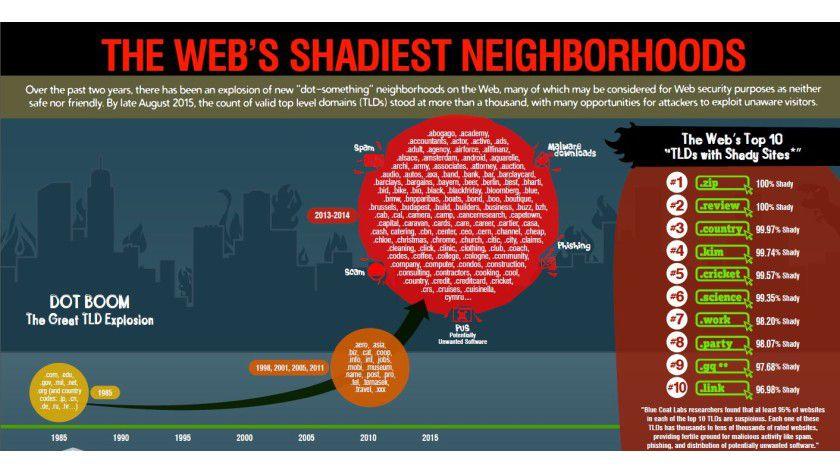 Die gefährlichsten Domains im Internet