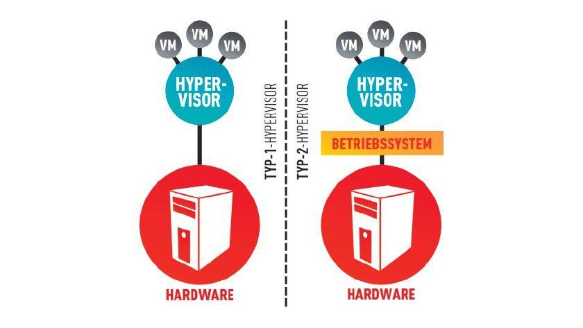 Ein Typ-1-Hypervisor wie Citrix Xenserver und Vmware ESX/ESXi unterscheidet sich vom verbreiteten Typ 2 durch den kompletten Verzicht auf ein Host-Betriebssystem.