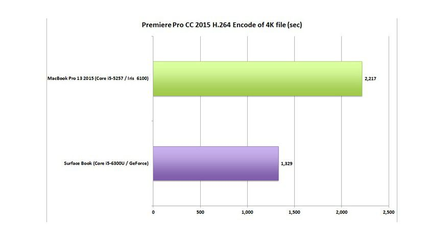 Premiere Pro CC 2015 H.264 Encode of 4K File