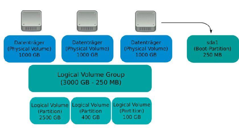 Der Logical Volume Manager legt sich als zusätzliche Vermittlungsschicht zwischen die physikalischen Datenträger und die logischen Partitionen.