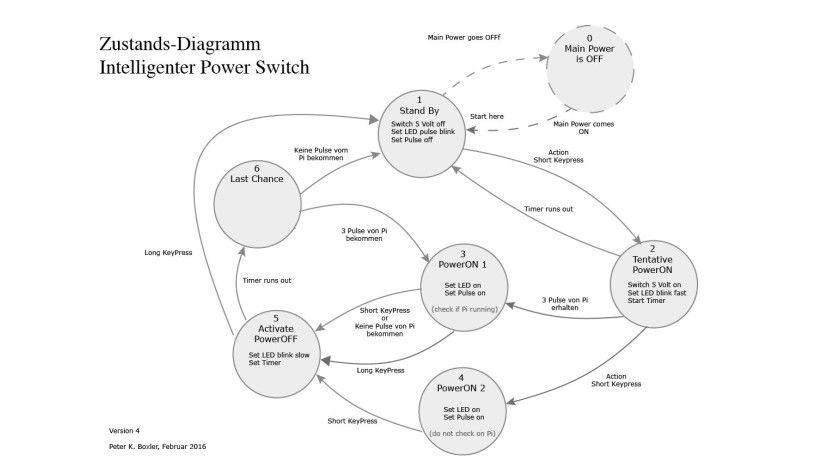 Zustands-Diagramm