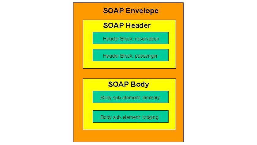 Aufbau einer SOAP-Nachricht - Nachrichten verschicken mit SOAP - Die ...