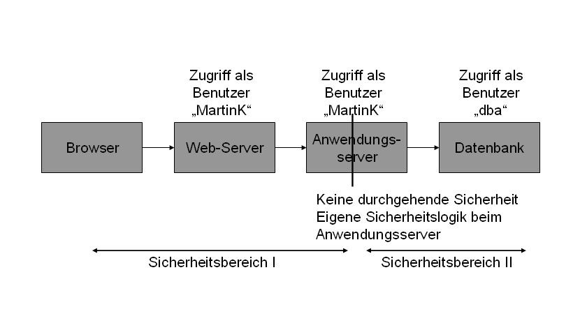 Bild 1: Sicherheit ohne End-to-End-Security mit nicht durchgängigem Sicherheitsmodell.