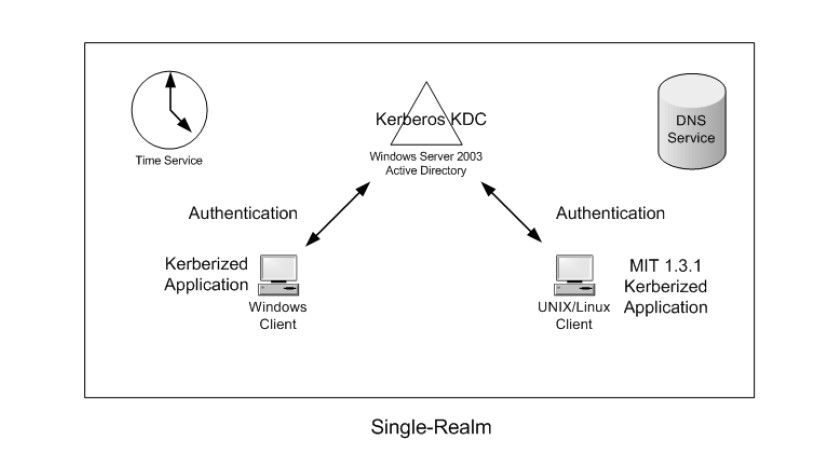 Bild 1: Das Integrationsszenario mit nur einer KDC-Infrastruktur auf Basis des Active Directory (Quelle: Microsoft).