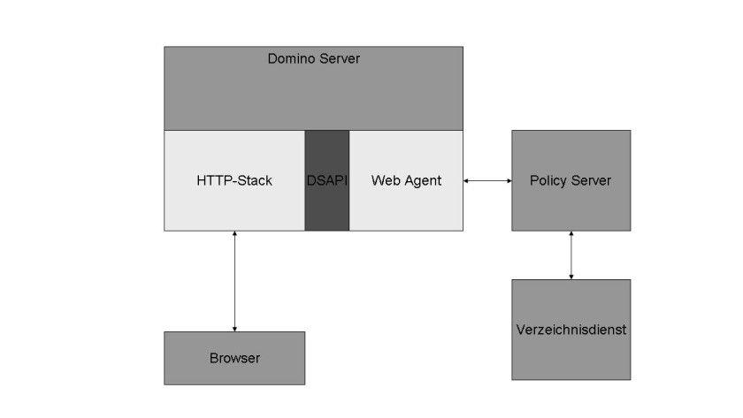 Bild 1: Die Basisarchitektur einer Web Access Management-Lösung für Lotus Domino.