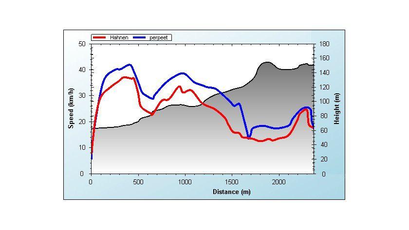 Geschwindigkeits-/Höhenprofil: Die Fahrleistungen zweier Sportler im direkten Vergleich. Foto: Fraunhofer FIT