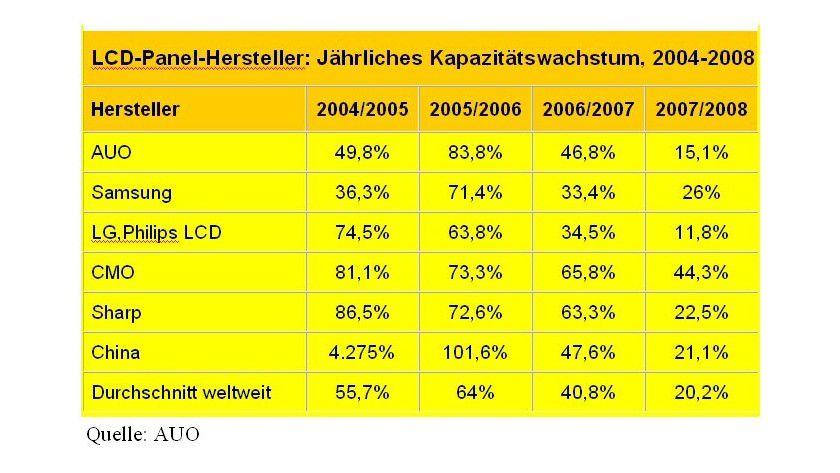 2005 und 2006 sind die Produktionskapazitäten der LCD-Panel-Hersteller um mindestens 50 Prozent per annum gestiegen