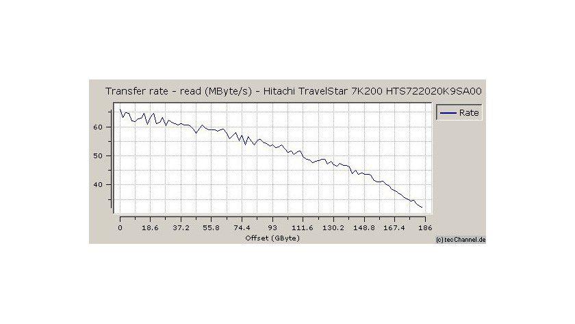 Zonenmessung: Die mit 7200 U/min arbeitende Travelstar 7K200 erreicht eine maximale sequenzielle Leserate von 66,2 MByte/s.