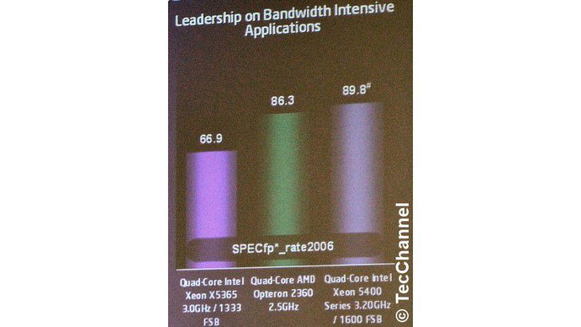 Vorschau: Intels Angaben zufolge liegt das 3,20-GHz-Harpertown-Doppelpack vor AMDs künftigem Opteron-2360-Duett beim speicherintensiven SPECfp_rate2006 in Führung.