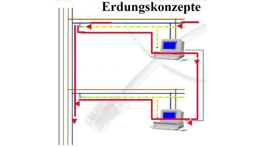 Probleme Mit Geschirmten Kabeln 10 Gbe über Cat6 Kupferkabel