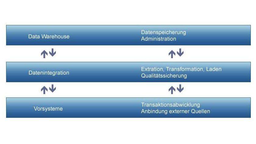 Data Warehouse: Im Data Warehouse werden die vorbereiteten Daten langfristig gespeichert