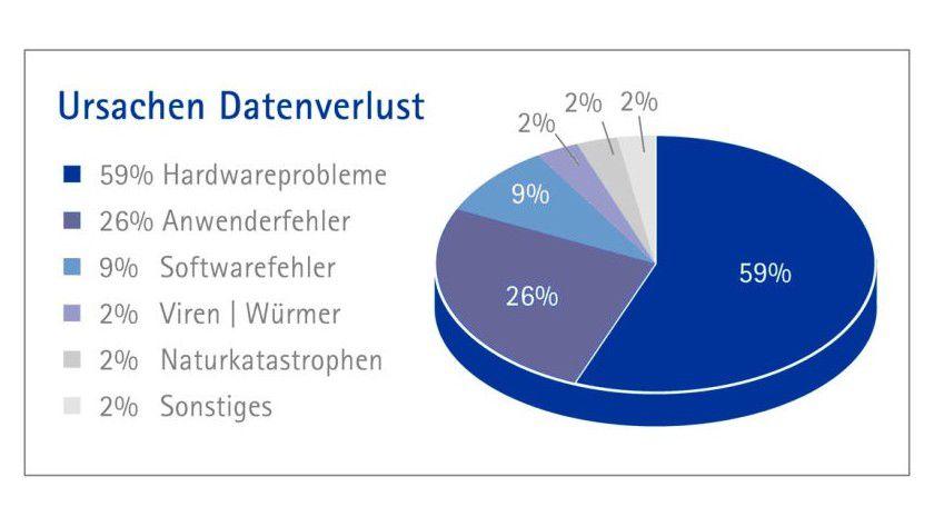 Anfällige Hardware: Mit 59 Prozent ist die Hardware der Hauptschuldige am Datenverlust. Erstaunlich gering ist der Schadensanteil von Viren mit 2 Prozent. (Quelle: Kroll Ontrack)