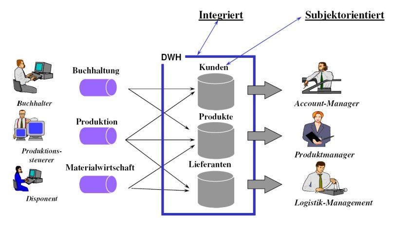 Data Warehouses wandeln sich vom klassischen Informationsspeicher zu analytischen Infrastrukturen.
