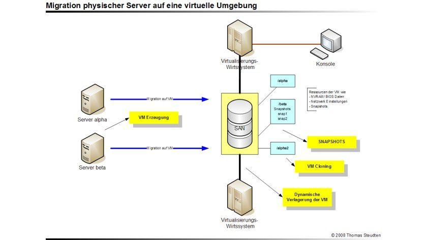Virtualisierung: Szenario für die Migration physischer Server auf eine virtuelle Umgebung.