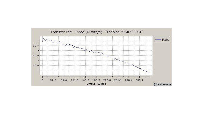 Zonenmessung: Trotz der hohen Datendichte belegt die MK4058GSX mit maximal 67,5 MByte/s keinen Spitzenplatz unter den 5400er Laufwerken.