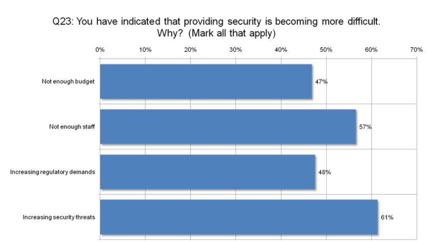 Gründe: Diese Probleme plagen Unternehmen bei der IT-Sicherheit. (Quelle: Symantec)
