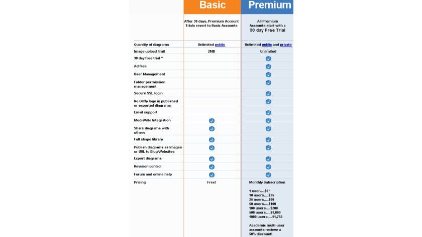 Gliffy-Preismodell: 30 Tage lang kann man kostenlos und uneingeschränkt mit dem Online-Service arbeiten.