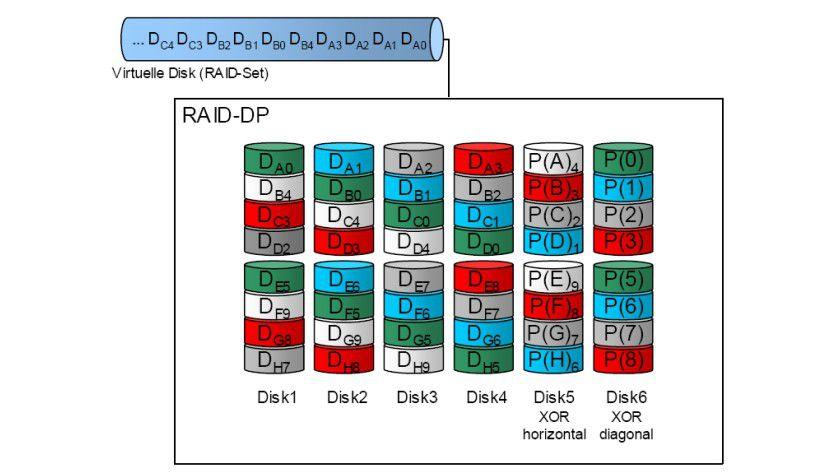 Ausfallsicher: Ein Storage-System nach dem RAID-DP-Verfahren arbeitet auch dann, wenn zwei Festplatten ausfallen. (Quelle: transtec)