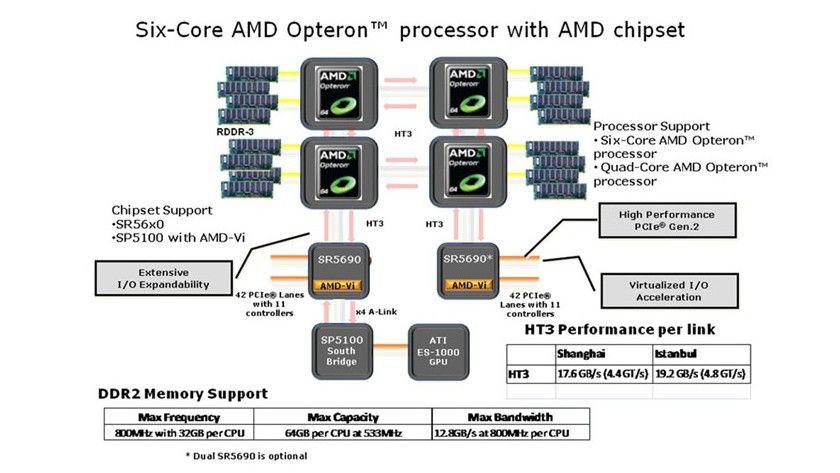 Neulinge: AMD stellt mit den Chipsätzen SR5690, SR5670 und SR5650 erstmals wieder eigene Serverplattformen vor. (Quelle: AMD)