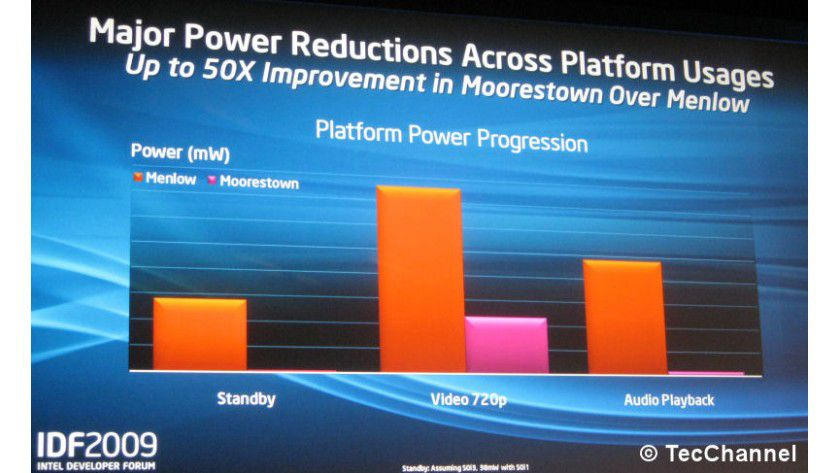 Sparsam: Die 2010 erwartete Moorestown-Plattform mit dem Lincroft-Prozessor soll im Leerlauf einen 50-fach geringeren Energiebedarf als aktuelle Atom-basierende MIDs (Mobile Internet Devices) besitzen.