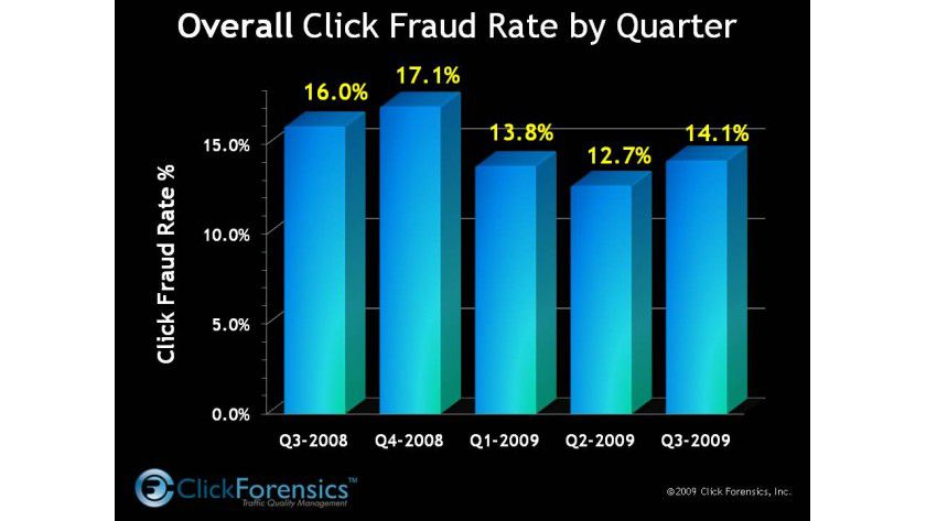 Klickbetrug: Die Rate des Klick Betrugs liegt noch unter dem Wert von 2008, steigt aber inzwischen wieder an. (Quelle: Click Forensics)