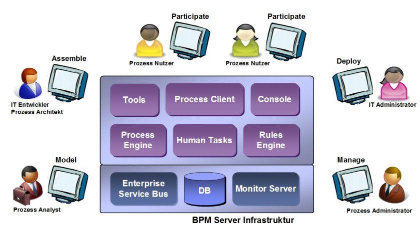 BPM: Geschäftsprozess-Management im Überblick.