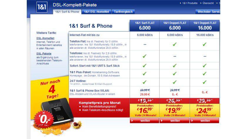 Zumindest sofort sichtbar: 1&1 verlangt für die Telefon-Flatrate nur 3 Euro Aufpreis, schlägt aber bei Telefonaten ins Mobilfunknetz mit 29,9 Cent/min kräftig zu.